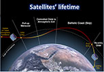 Satellites' Lifetime