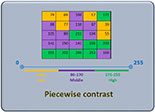Piecewise Contrast